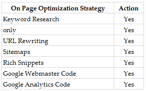 on page optimization strategy
